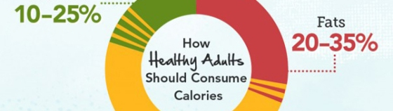Greatist: The complete guide to calories